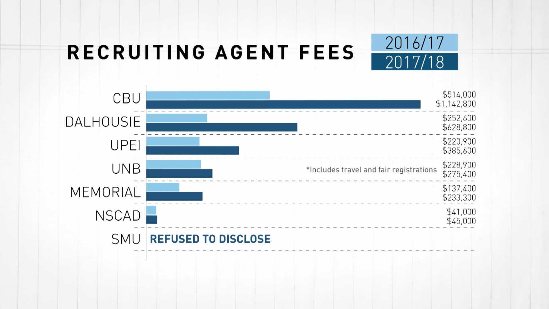 Understanding the recruitment of international students at universities in  Atlantic Canada