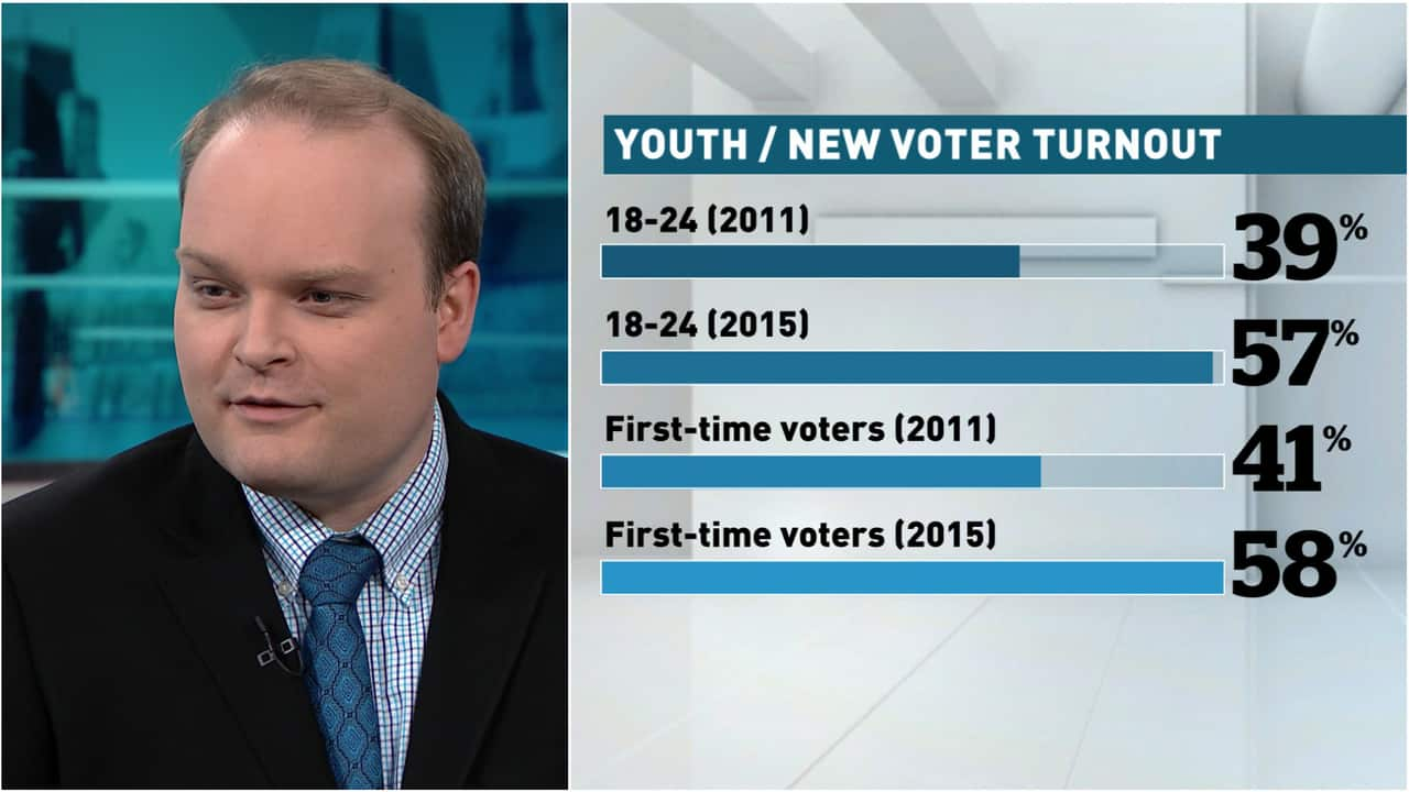 2015 federal election saw youth vote in unprecedented numbers | CBC News